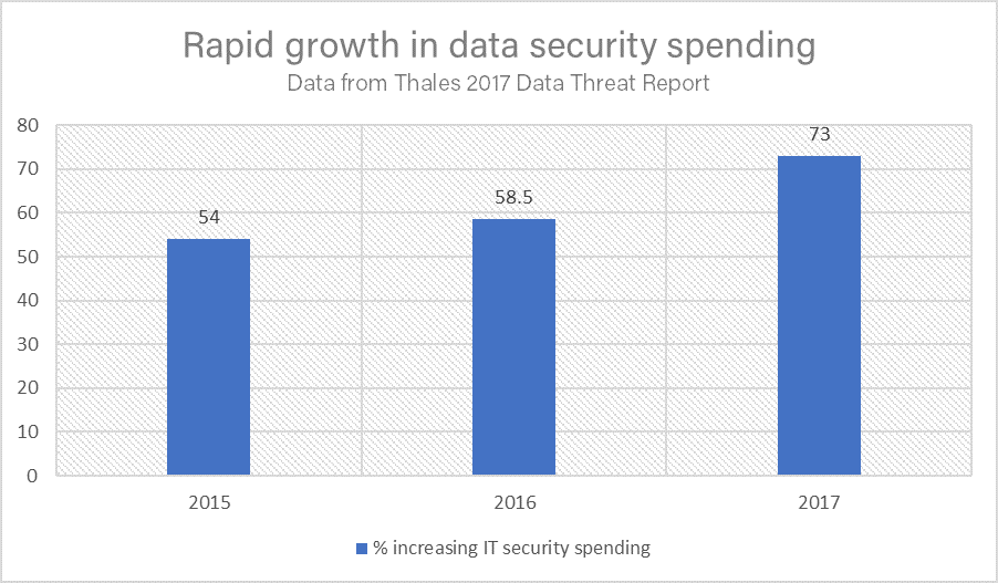 Thales Security Budget Graph.png